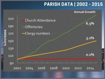 SydAng Stats 2002-2015
